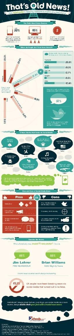 Comment les réseaux sociaux remplacent le journalisme traditionnel comme source d'information http://remibrossard.wordpress.com/2012/04/19/comment-les-reseaux-sociaux-remplacent-le-journalisme-traditionnel-comme-source-dinformation/