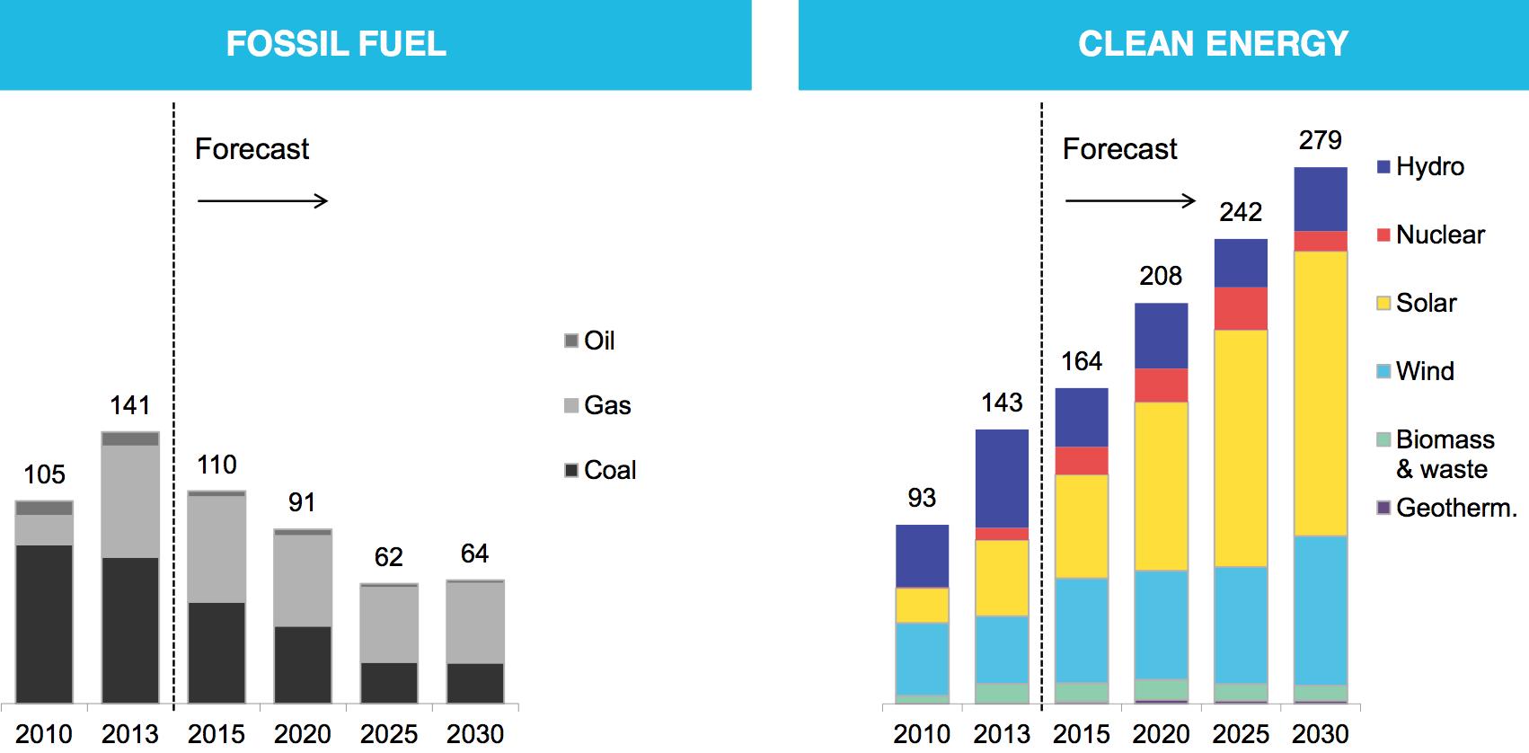 Fossil Fuels Just Lost The Race Against Renewables Solar Energy Diy Renewable Energy Solar Energy