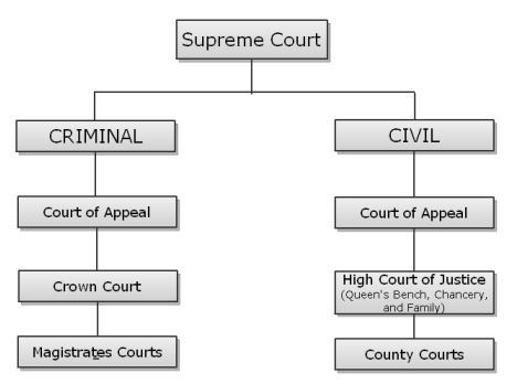 jurisdiction of the county court uk