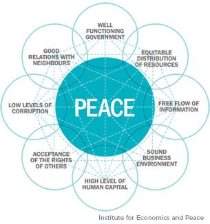 essay on importance of peace in the world