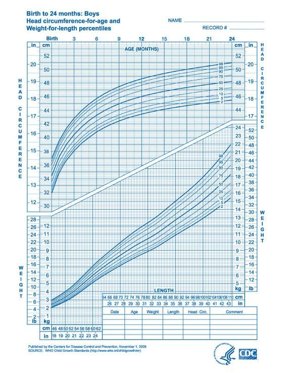 image regarding Printable Growth Charts referred to as Boy or girl Progress Chart - PDF Document/Printable Items within 2019