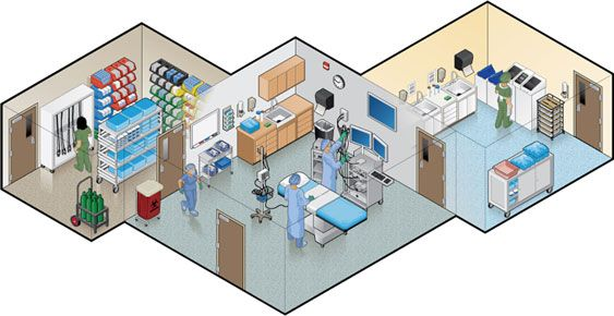 Endoscopy Suite Products   Medline Industries, Inc    mypin   Room