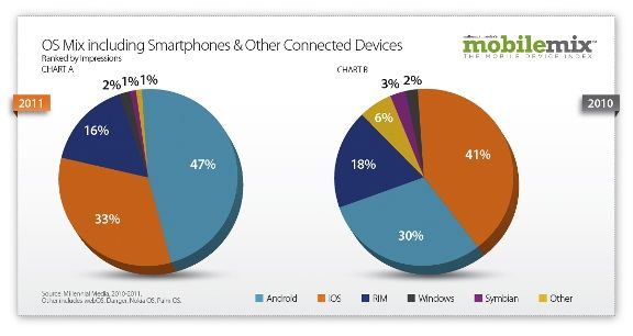 comparison chart of mobiles: Mobile mix android impressions up 504 here s the os comparison