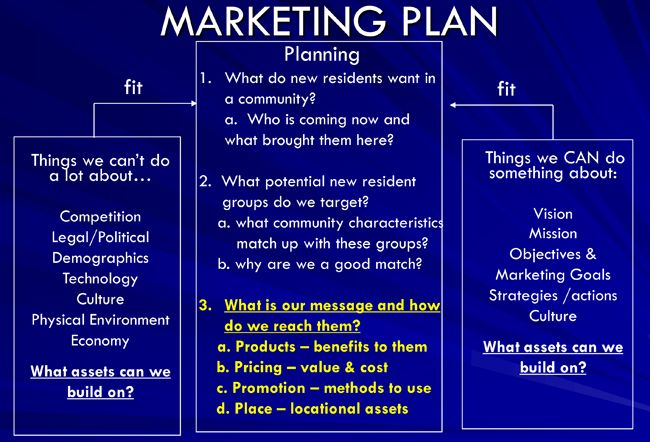 Marketing Plan Template The Complete Guide To Choosing A Content