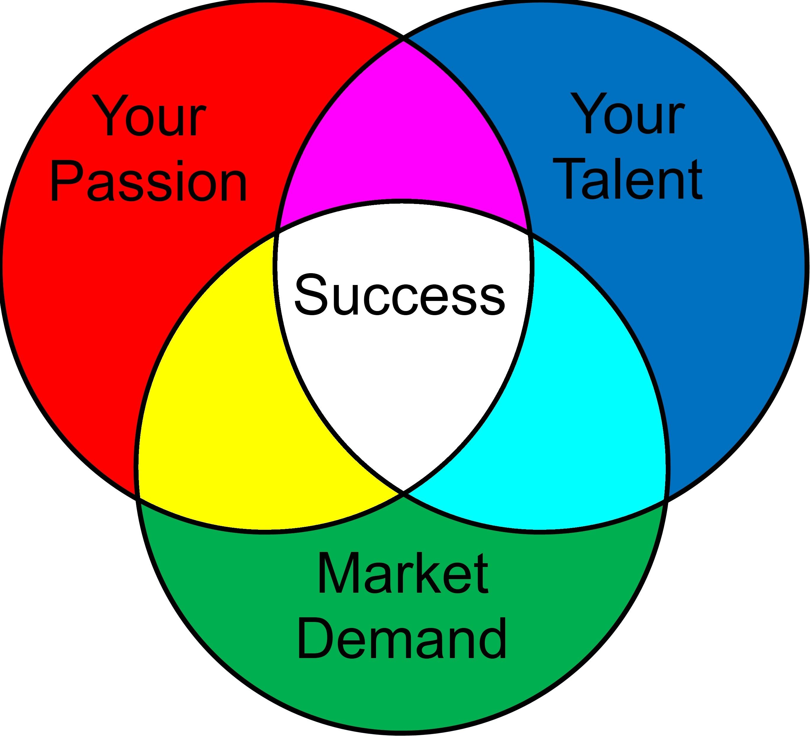 Passion success demand good at google search quotes good use of venn diagram on passion talent and market demand pooptronica Gallery