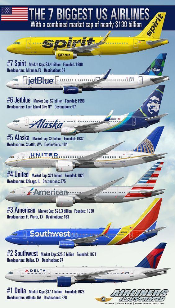 The 7 Biggest Us Airlines Airliner Profile Art Aviones De