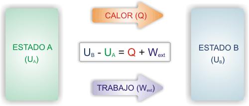 Primer_principio_termodinamica