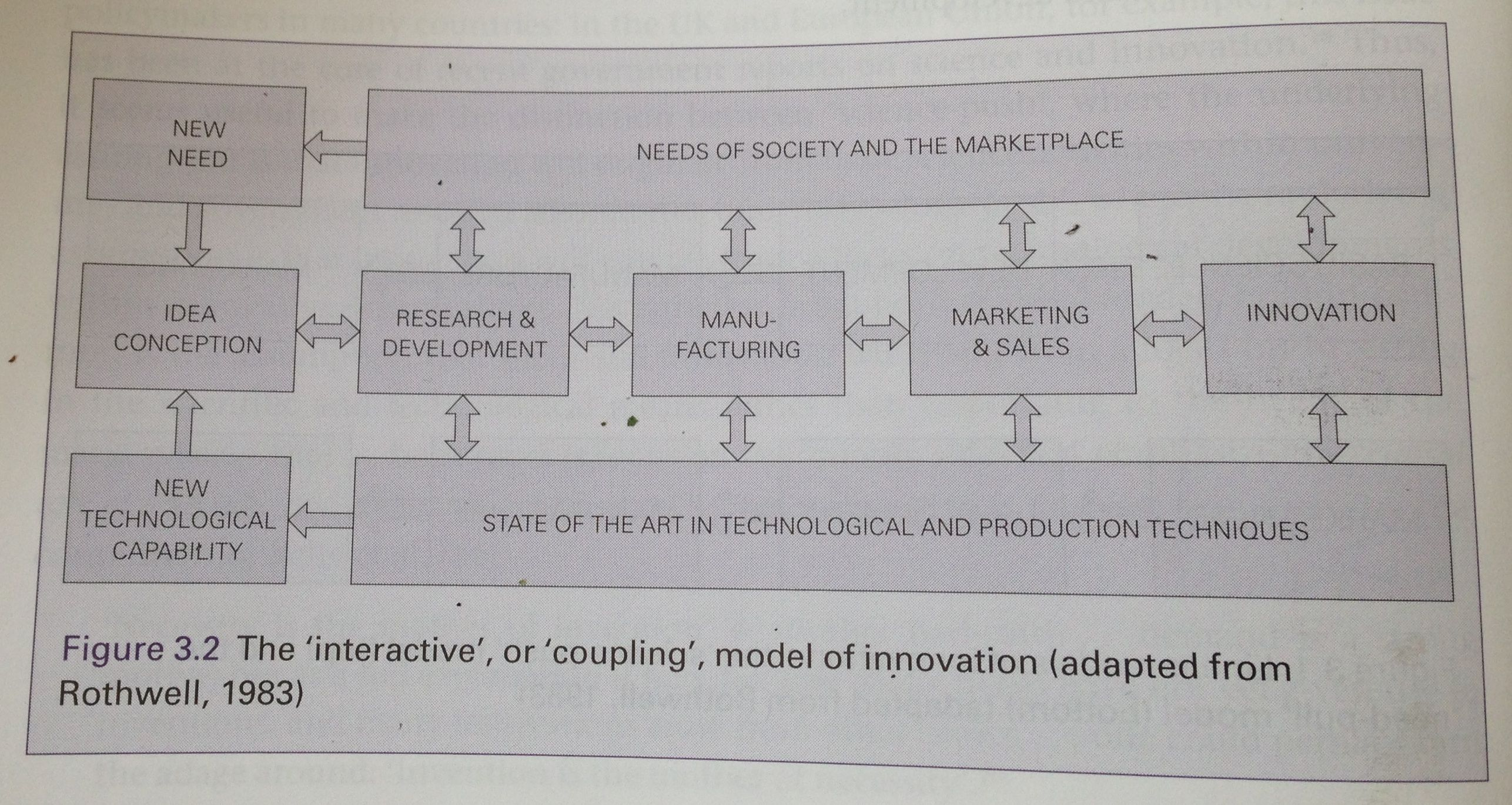 Interactive model of innovation (Conway, Steve, / Steward, Fred: Managing and shaping innovation 2009)