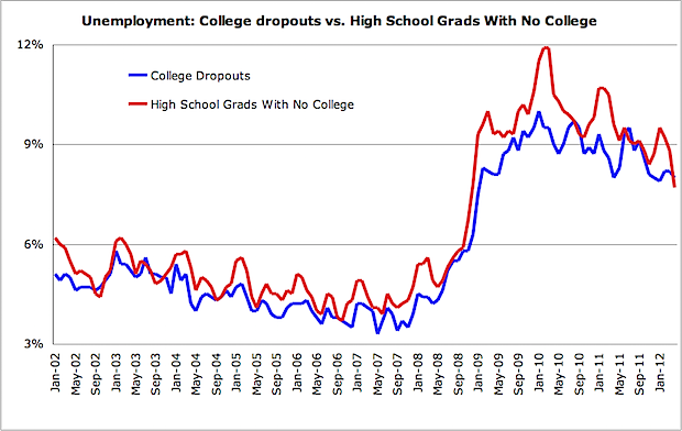 Chart Of The Day College Dropout Edition