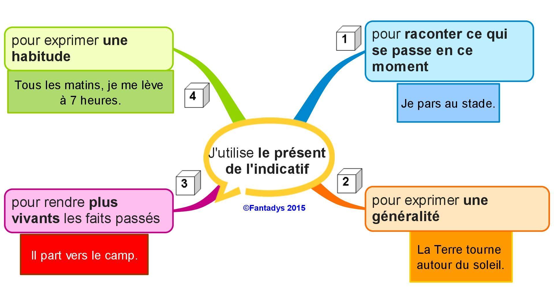 cartes mentales Conjugaison | Carte mentale, Apprendre ...