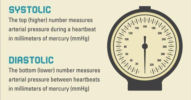 Blood Pressure Chart and Blood Pressure Quiz    www - blood pressure chart