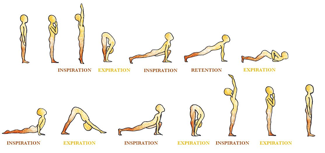 surya namaskar salutation au soleil yoga respiration  3d988b17fab