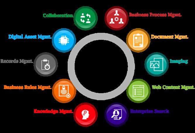 Top Reasons Why Enterprises Prefer Alfresco For Enterprise Content Management Enterprise Content Management Content Management Document Management System