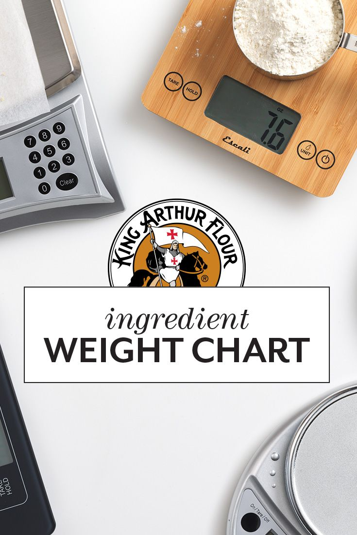 Handy reference for ingredient measure by volume, ounces, and grams ...