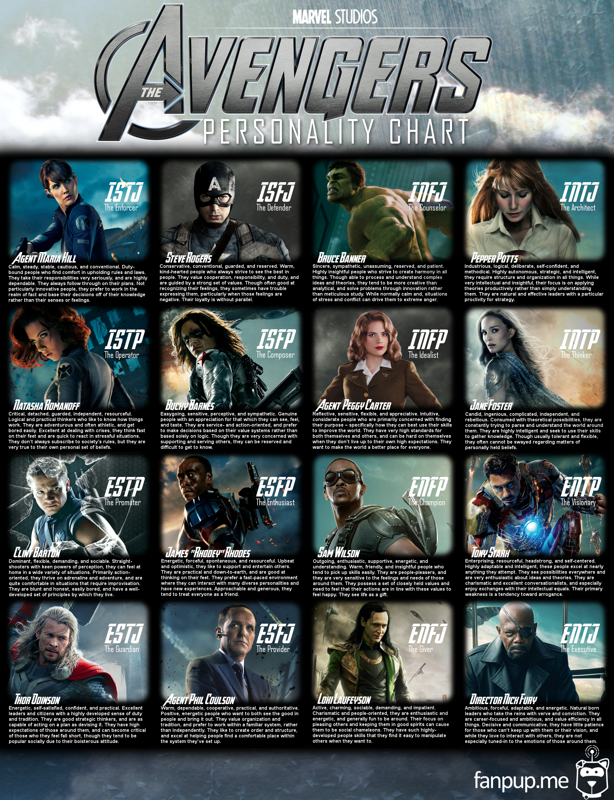 The Avengers MBTI Personality Chart! I'M PEGGY CARTER! I'M PEGGY CARTER!!!!!!!!!!!!(sorry, I got a little excited)