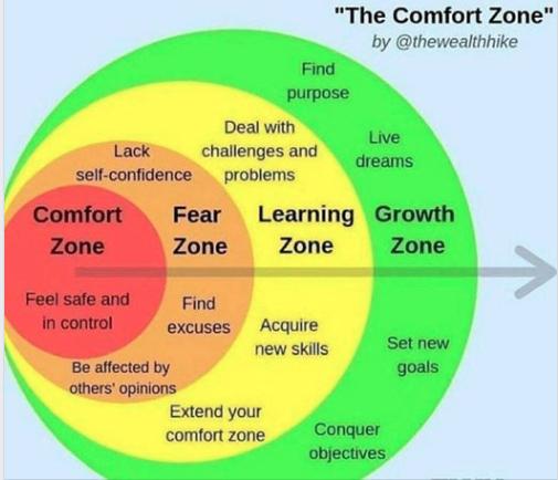 Comfort Zone Never Again Meme