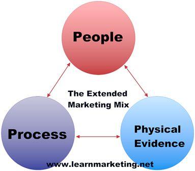7 Marketing P's | Marketing Resources | Marketing process