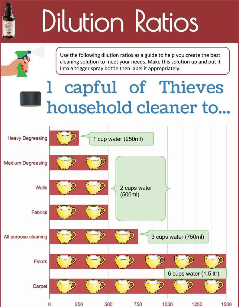 Thieves Oil Dilution I Like This I Understand Cups Vs Capfuls Thieves Cleaner