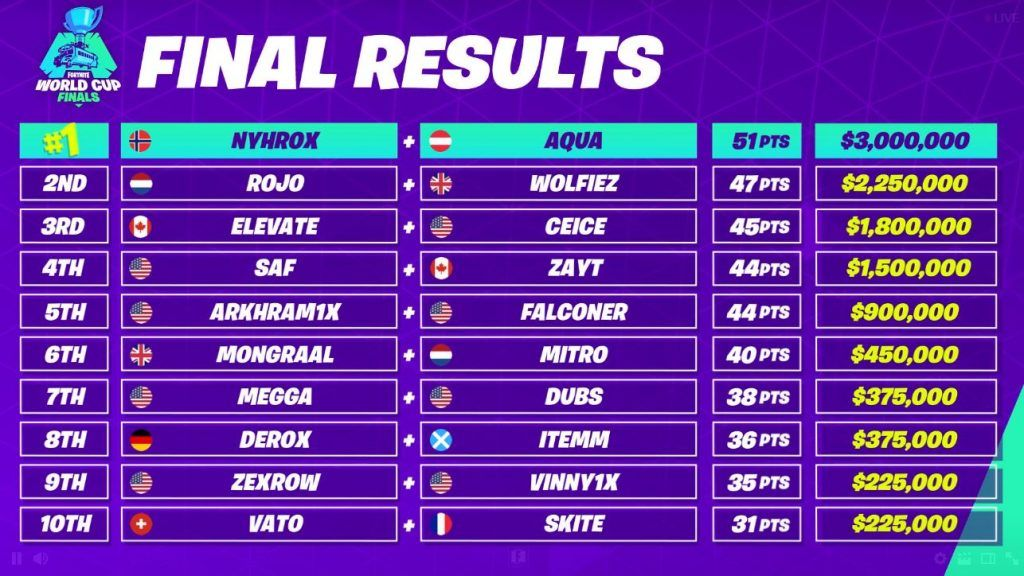 Aqua And Nyhrox Win The Fortnite World Cup Duos Championship The Fortnite World Cup Duos Finals Were An Amazing Competit World Cup Fortnite World Cup Winners