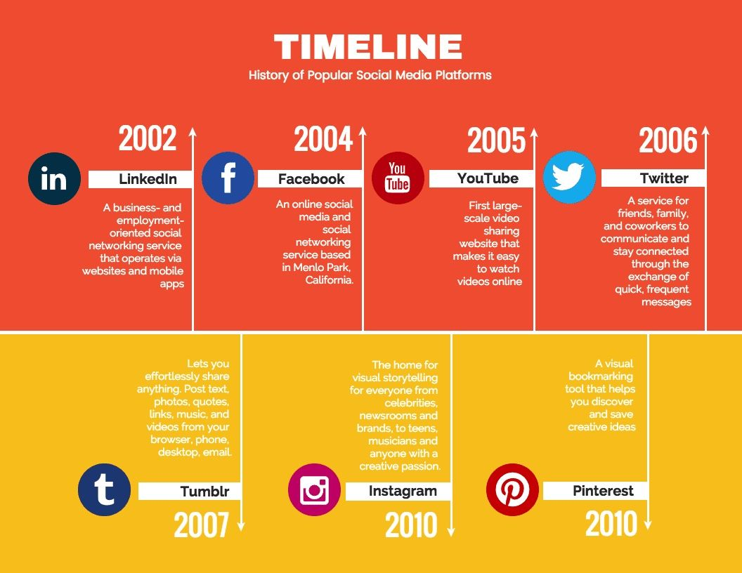 36 Timeline Template Examples And Design Tips Venngage Timeline Infographic Timeline Infographic Design Infographic