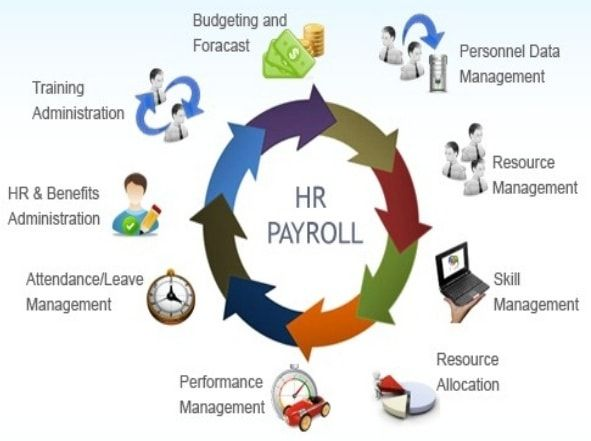 benefit of computerized payroll system Thesis document chapter 1 and 2  benefits of the payroll system are multiple cost centers for payroll  the computerized payroll system is a window based.