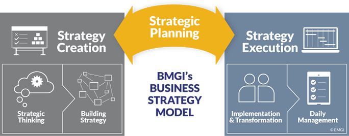 Bmgi India Is A Leading Strategy Consulting Firm In India That
