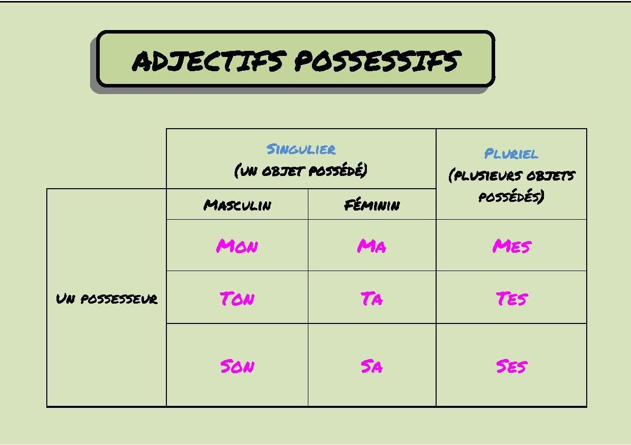 Pin By Kavi Amar On French Worksheets In