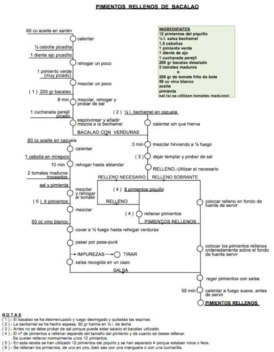 El ingeniero vasco que convirti las recetas tradicionales en el ingeniero vasco que convirti las recetas tradicionales en diagramas de flujo pinterest recetas tradicionales tradicional y industrial ccuart Gallery
