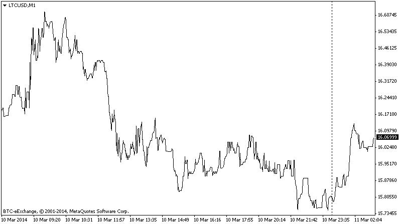Litecoin Price Chart History Ltcusd