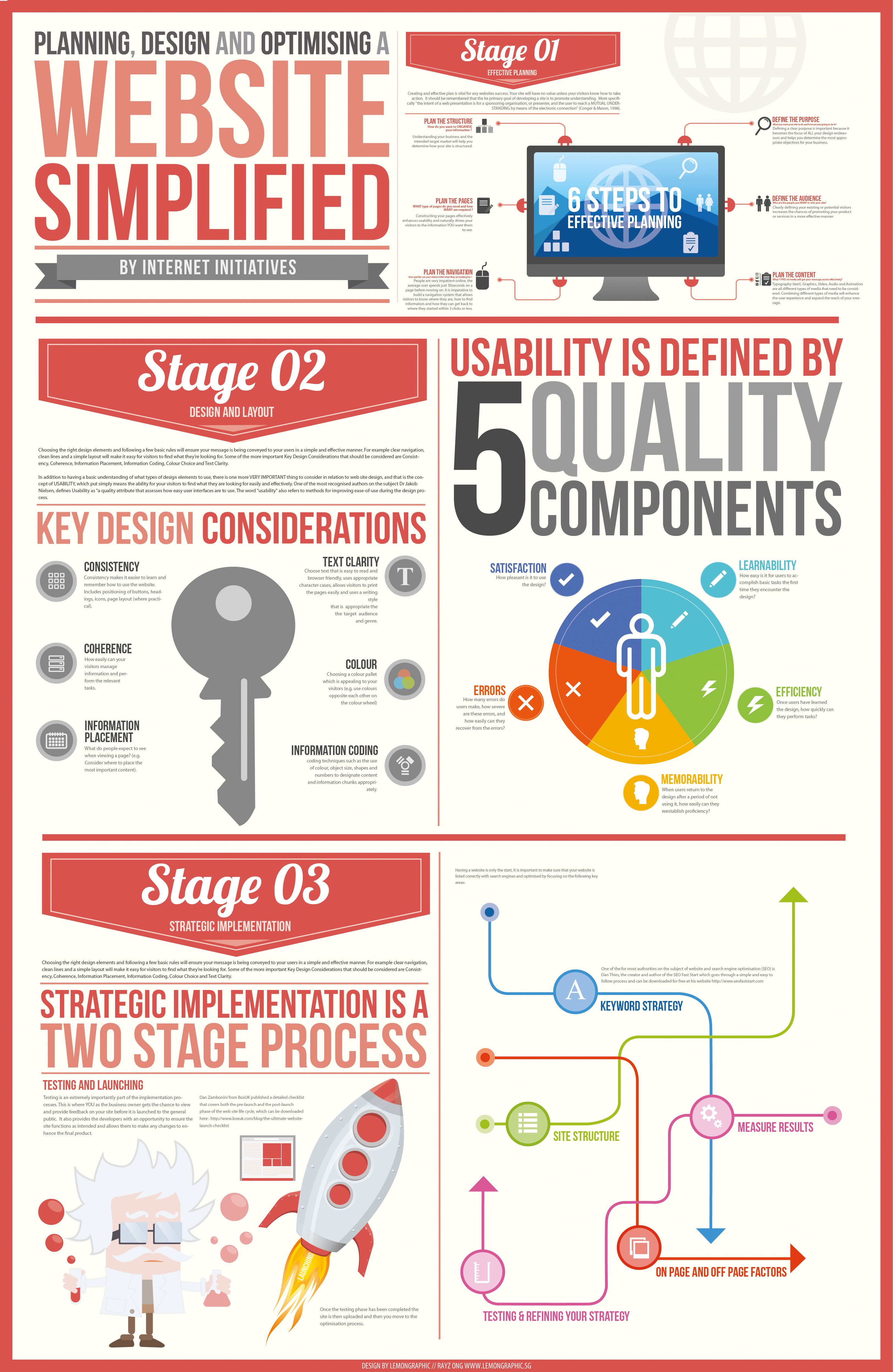 Website Simplified Design Infographic | Infographic and Website