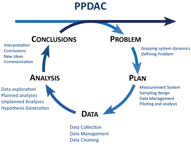 Process Model Showing The Steps Problem Plan Data Analysis
