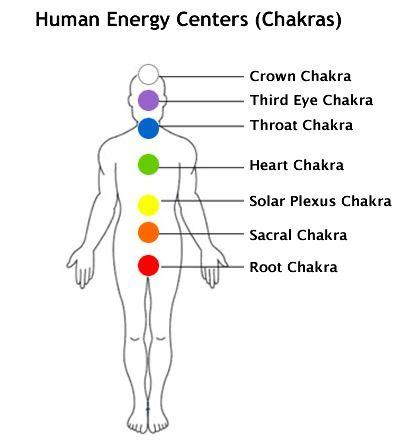17++ Where is solar plexus in the body ideas