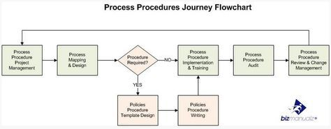 what is a standard operating procedure email pinterest