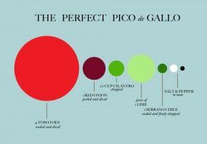 Recipe infographic! Pico de Gallo