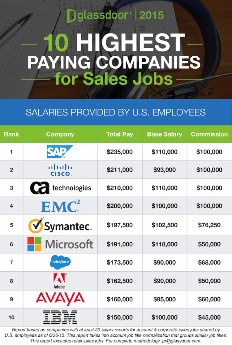 Highest Paying Cities Companies For Sales Sales Jobs Business Degree Career Job