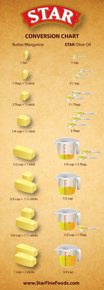 Olive Oil conversion chart - remember to keep Olive Oil in dark place!