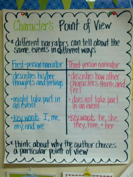 Anchor chart for teaching point of view.