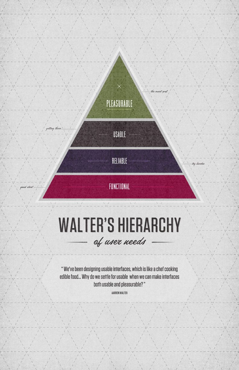Poster design hierarchy - Aaron Walter S Hierarchy Of User Needs