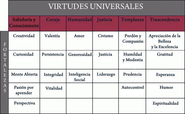 Las 6 virtudes universales y 24 fortalezas psicológicas