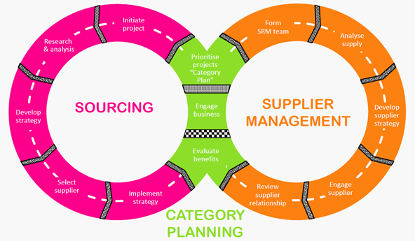 Image Result For Category Management In Purchasing How To Plan Management Supply Chain