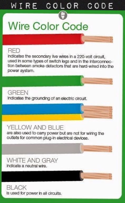 what do electrical wire color codes mean circuits home electrical wiring electrical wiring. Black Bedroom Furniture Sets. Home Design Ideas