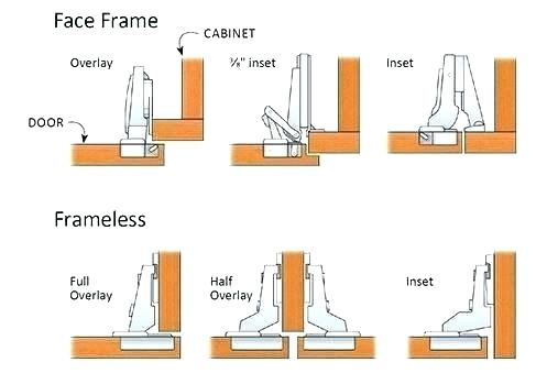 How To Install European Hinges Hinge For Inset Face Frame Doors Installing Hinges Install European Hing Hinges For Cabinets European Hinges Face Frame Cabinets
