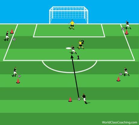 Small Group Training For Attacking Treinamento De Futebol Educacao Fisica Gol