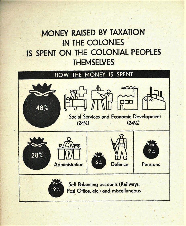 Isotype graphics 1943 in 2020 Social progress, Social