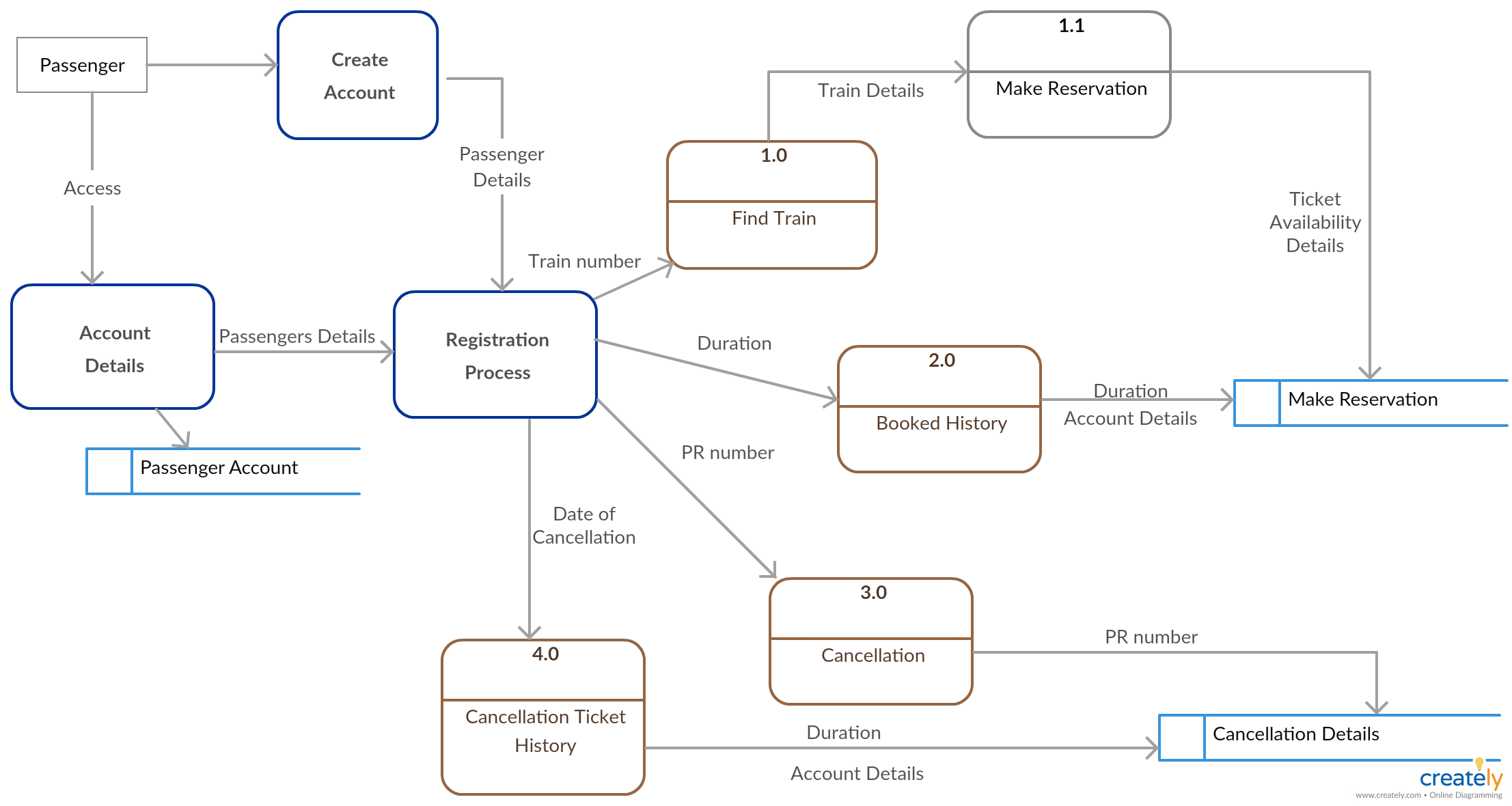 Data flow diagram shows railway reservation level 1 dfd diagrams data flow diagram shows railway reservation level 1 dfd diagrams are used to visual representation ccuart Choice Image
