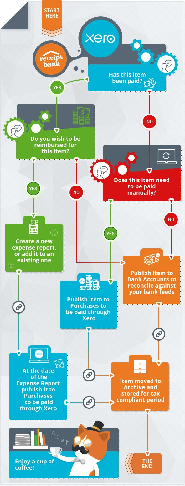 Receipt Bank Xero Best Practice Workflow Business Powerpoint Templates Presentation Bookkeeping Software