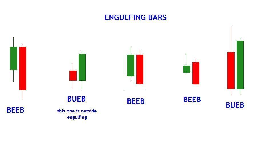 Bullish And Bearish Engulfing Bars Forex Thebasics Forex