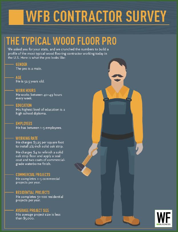 Wood Floor Business 2018 Wood Flooring Contractor Survey With Images Flooring Contractor Wood Floors Flooring