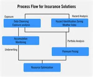 Insurance Yahoo India Image Search Results Hazard Analysis