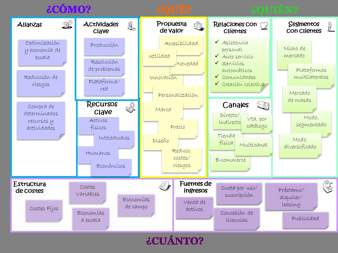 modelo canvas - Buscar con Google | Planes de negocio | Pinterest ...